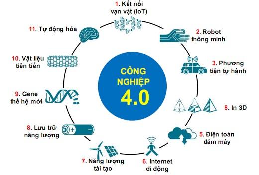 Một số định hướng trong nghiên cứu khoa học và đào tạo ngành điện của trường Đại học Công nghiệp Hà Nộ thời kỳ Cách mạng Công nghiệp 4.0