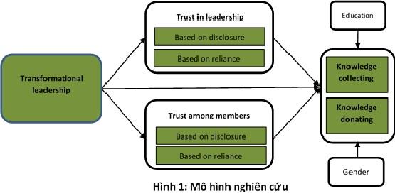 Mô hình nghiên cứu vai trò của niềm tin trong việc thúc đẩy mối quan hệ giữa lãnh đạo chuyển đổi và các quá trình chia sẻ tri thức