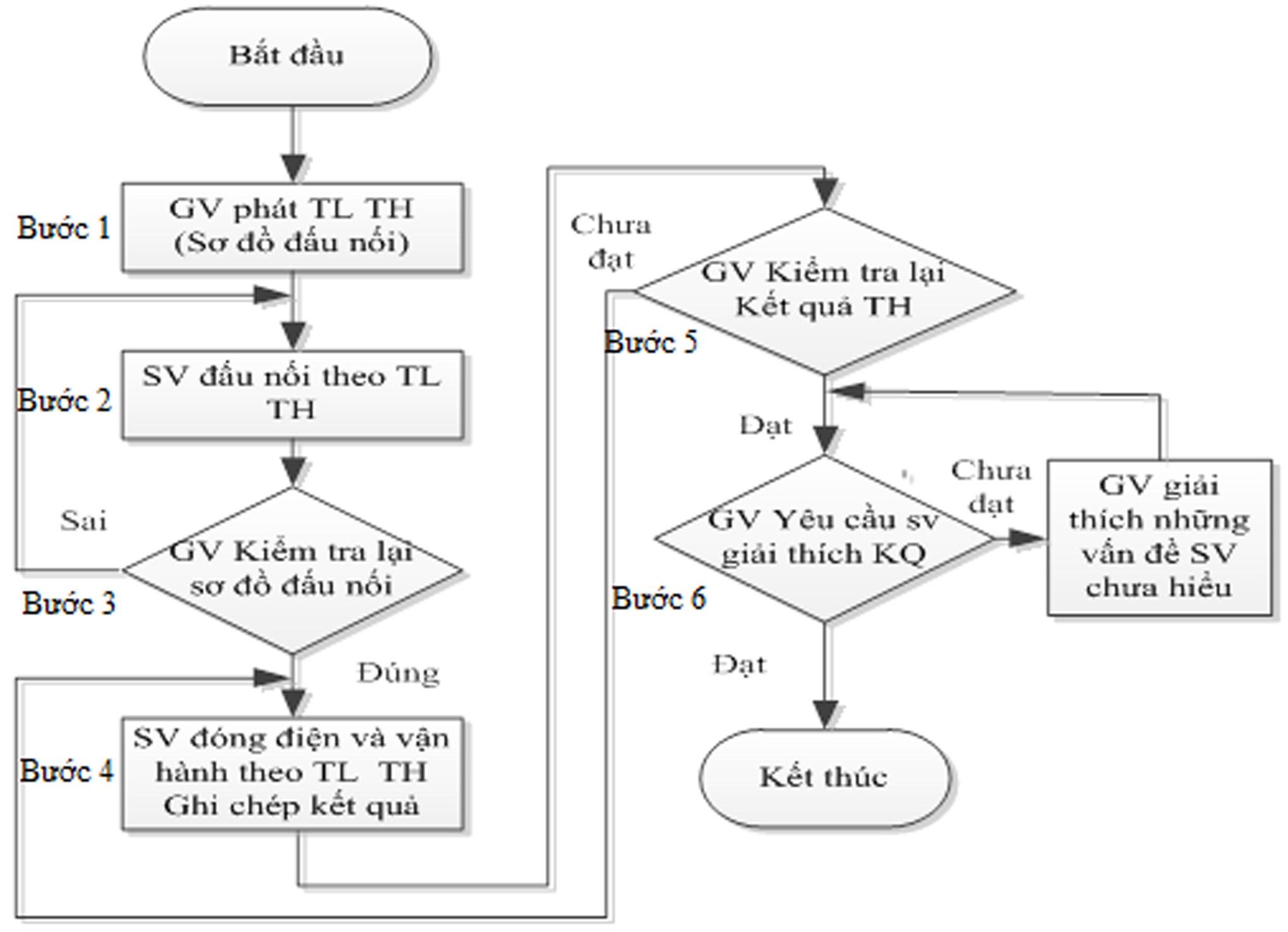 Ứng dụng mô hình đảo ngược trong đào tạo thực hành tại khoa điện, Trường Đại học Công nghiệp Hà Nội