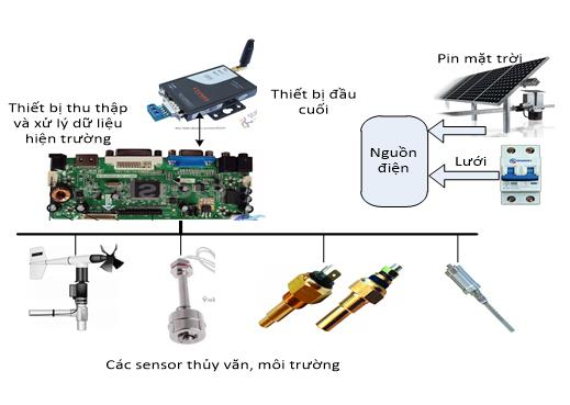 Viện Công nghệ HaUI xây dựng thành công hệ thống giám sát trực tuyến môi trường nước thải và khí thải