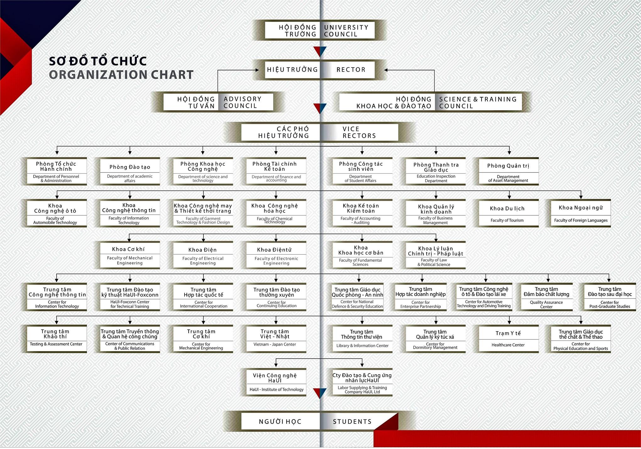 HaUI organization chart