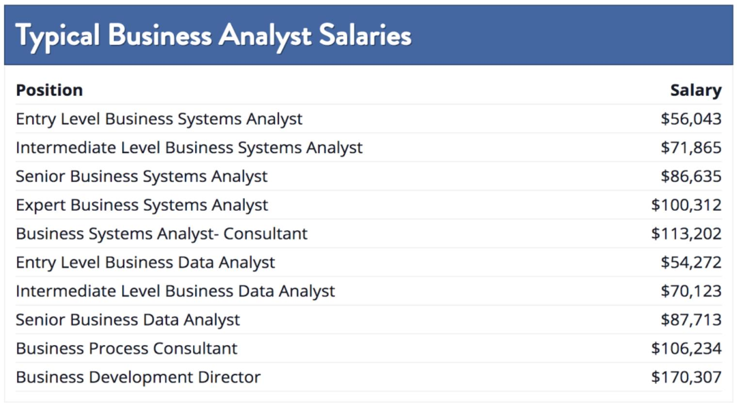(Nguồn: Leah Davidson (2019), Which Industry Pays the Highest Data Analyst Salary?)