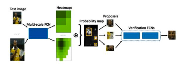 Nhóm ứng dụng mô hình Multi-Scale Cascade Fully Convolutional Network for Face Detection