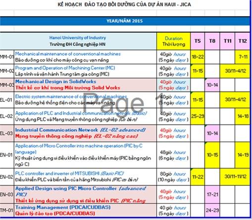 Báo cáo đầu ra 2 trong cuộc Họp Ủy ban điều phối hỗn hợp lần thứ 3 (từ 12/2014 đến 5/2015)