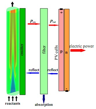 Numerical investigation on the combustion characteristics of non-premixed hydrogen-air in a novel micro-combustor