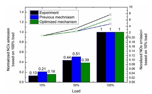 Investigation on the applicability for reaction rates adjustment of the optimized biodiesel skeletal mechanism