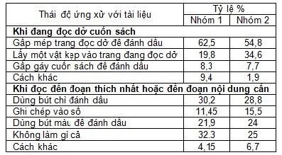 Thực trạng và giải pháp phát triển văn hóa đọc của sinh viên trường Đại học Công nghiệp Hà Nội